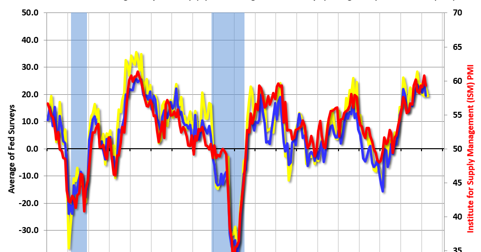 """Philly Fed Manufacturing Survey Showed """"Continued Growth"""" in April"""