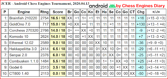 JCER chess engines for Android - Page 2 13042020.AndroidChessEngines%2BTourn