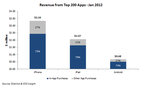 Android Apple App Revenue