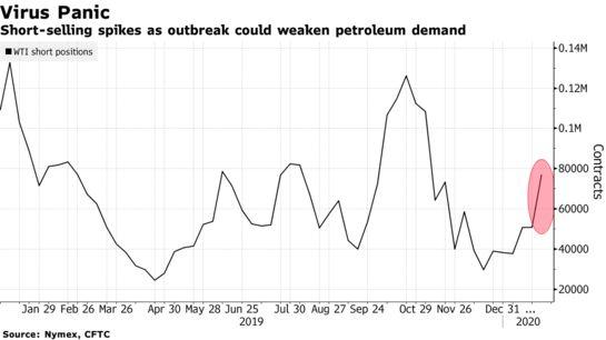 'Black Swan' Virus Outbreak Fears Send Oil Short-Selling Soaring - Bloomberg