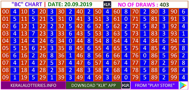 Kerala Lottery Results Winning Numbers Daily BC Charts for 403 Draws on 20.09.2019