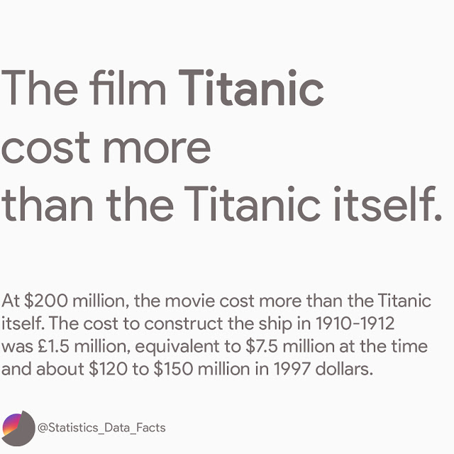 The film Titanic cost more than the Titanic itself. At $200 million, the movie cost more than the Titanic itself. The cost to construct the ship in 1910-1912 was £1.5 million, equivalent to $7.5 million at the time and about $120 to $150 million in 1997 dollars.