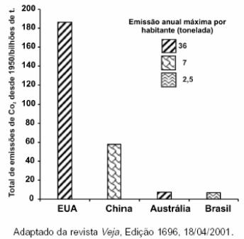 ENEM 2002: O gráfico mostra o total de CO2 emitido nos últimos 50 anos por alguns países, juntamente com os valores de emissão máxima de CO2 por habitante no ano de 1999.