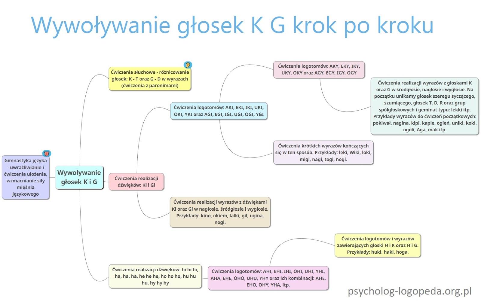 jak wywołać głoski K G mindmap