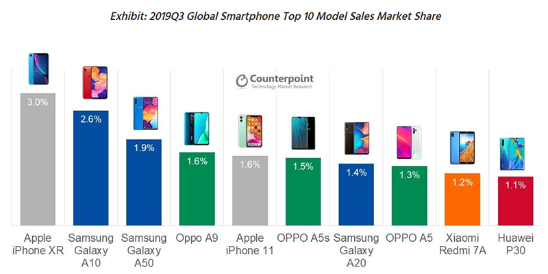 Top 10 top-selling phones in the world Q3 2019