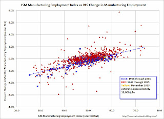ISM Manufacturing Index and Employment