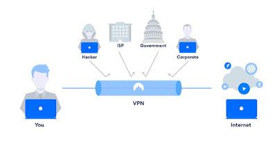 Cara Kerja VPN kepada Pengguna