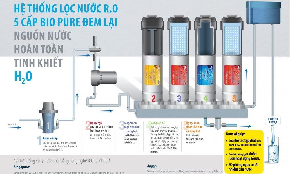 Máy lọc nước elken BIO PURE K200