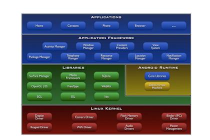 Pengenalan Android Programming