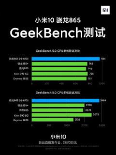Gadgets & widgets, Mi 10 geekbench, Xiaomi Mi 10 geekbench,Mi 10 5G geekbench, Xiaomi Mi 10 5G geekbench,