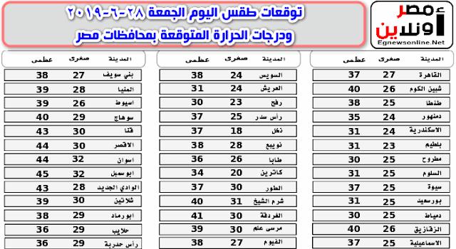 توقعات طقس اليوم الجمعة 28-6-2019 ودرجات الحرارة المتوقعة بمحافظات مصر