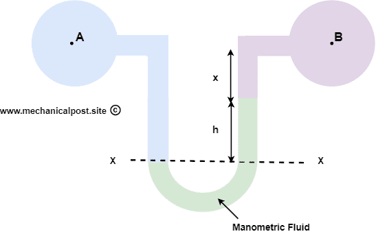 U tube differential manometer