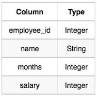 Employee_Columns