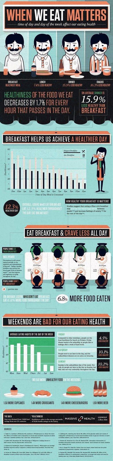 hover_share weight loss - when we eat matters