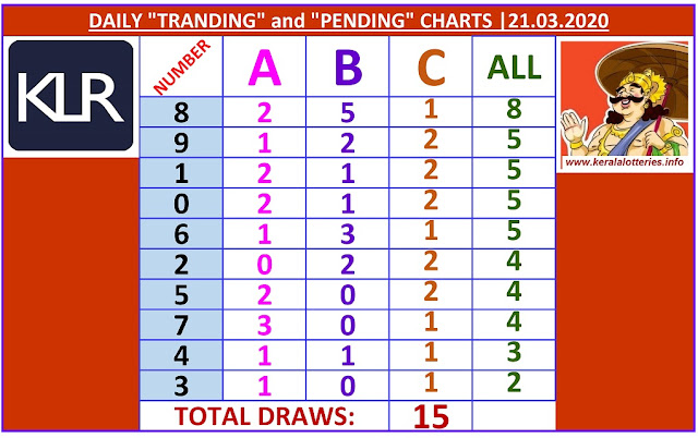 Kerala Lottery Winning Number Daily Tranding and Pending  Charts of 15 days on  21.03.2020