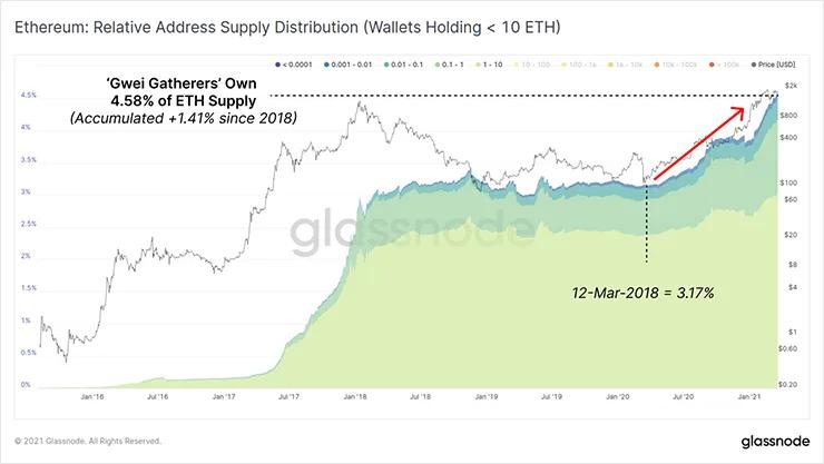 График распределения относительных адресов Ethereum
