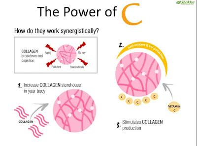 Vitamin C Untuk Mencantikkan Kulit