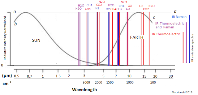This diagram shows the quantum predicted spectra of the infrared atmosphere. It distinguishes between the thermoelectric (IR) and the Raman active spectra. It also shows the 19th century derived 'blackbody' curve for the Sun (b) and the Earth (c). The curve 'a' is the 20-century correction curve derived by Raman spectroscopy. This curve is my work and I aim to change radiation and greenhouse theory with it. Raman spectrometers through the Boltzmann constant measure the temperature of the shown molecules. All matter radiates and that includes the gases of the atmosphere.