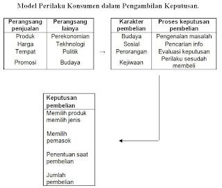 Model Perilaku Konsumen dalam Pengambilan Keputusan (Kotler, 1995)