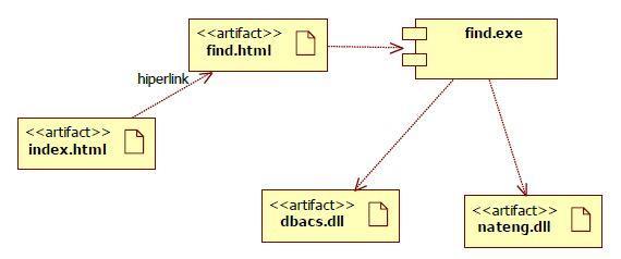 Gambar. Contoh component diagram