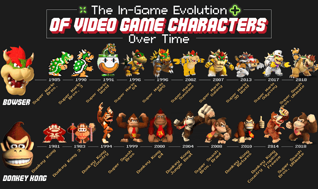 The in-game Evolution of Video Game Characters Over Time #infographic