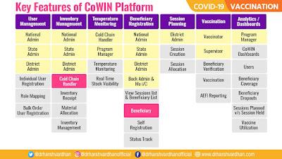 CoWIN Vaccine Registration App