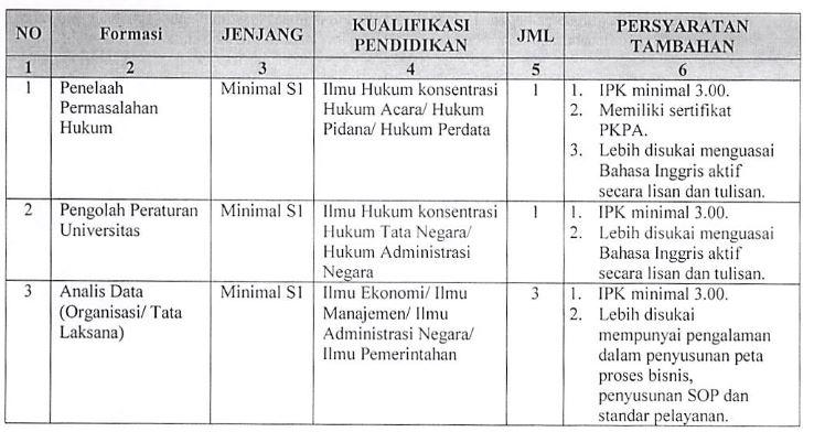 Penerimaan Tenaga Kependidikan pada Kantor Hukum dan Organisasi UGM