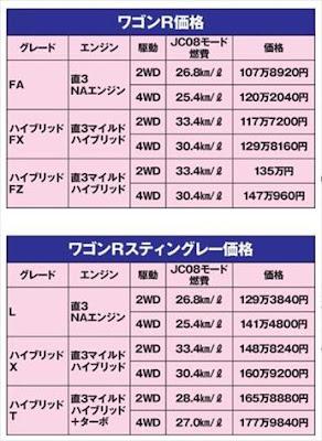 新型ワゴンR 価格一覧