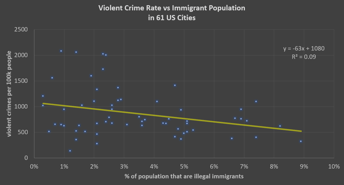 crime rate vs illegal immigrant population