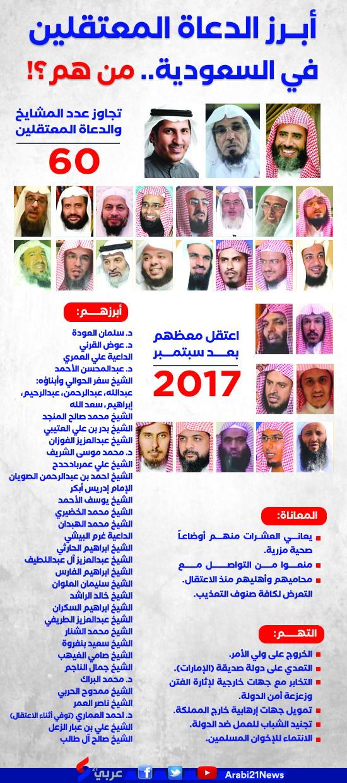 Daftar Ulama Terkenal yang Ditangkap oleh Pemerintah Saudi