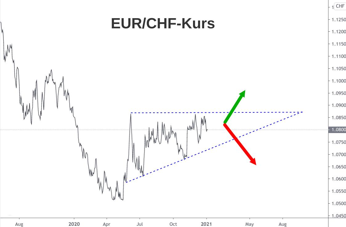 Linienchart EUR/CHF-Kurs Analyse Anfang 2021