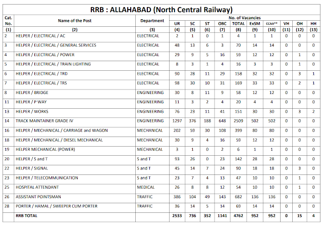 Railway Recruitment Board ALLAHABAD total 4762 Group D Vacancy CEN 2/2018