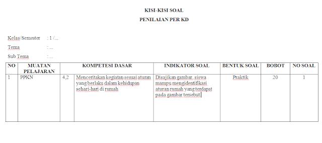 Kisi-kisi Soal Penilaian KI-4 Kelas 1 Tema 1 SD/MI