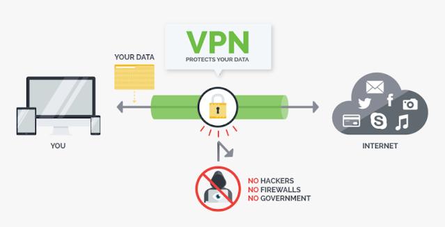 how vpn workes