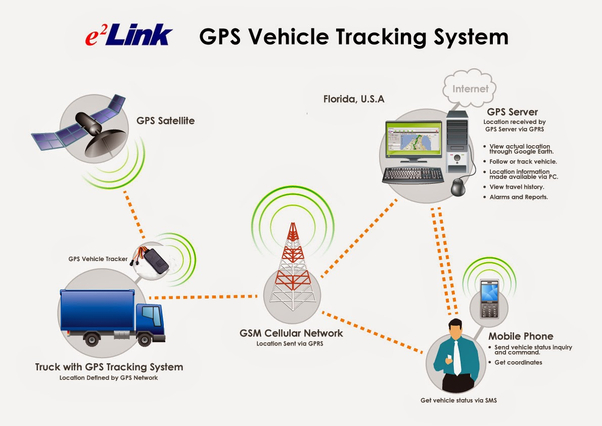 gps tracer