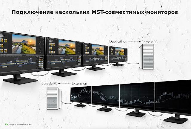 Подключение нескольких MST-совместимых мониторов