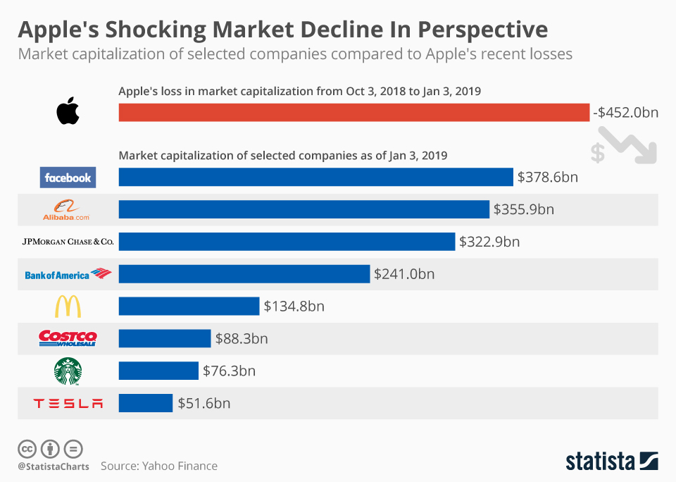 Apple's Shocking Market Decline In Perspective (infographic)