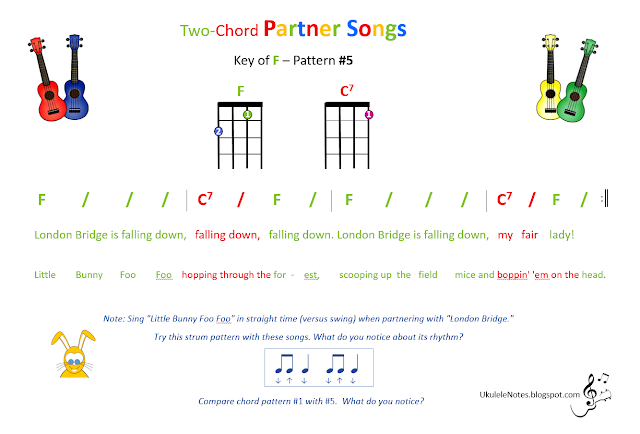Jeris Youkulele Notes Two Chord Partner In F Pattern 5