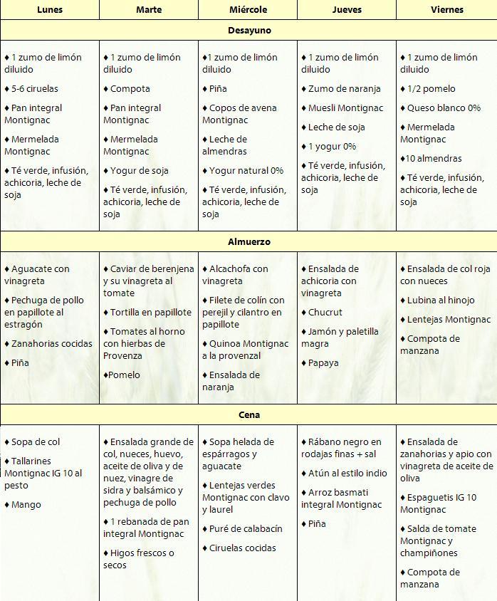 Qué Es La Nutrigenética