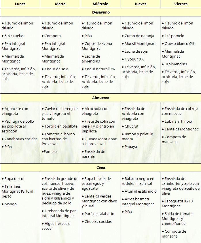download pdf di dieta montignac