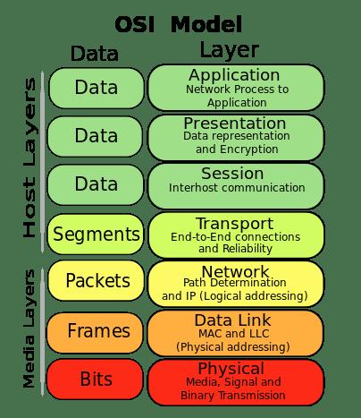 OSI Model - Explain - Informational Duniya