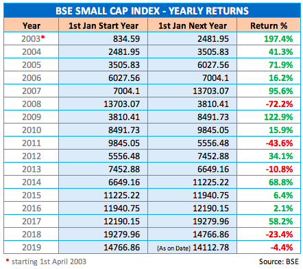 BSE Small Cap Index 15 years yearly return table
