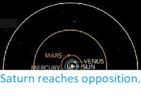 https://sciencythoughts.blogspot.com/2019/07/saturn-reaches-opposition.html