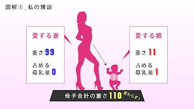 図解2,愛する妻、重さ99占める母乳量0,愛する娘、重さ11占める母乳量1,母子合計の重さ110