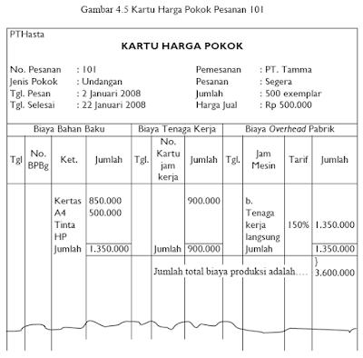 Pencatatan Pemakaian Bahan Baku Dan Penolong Dalam Produksi