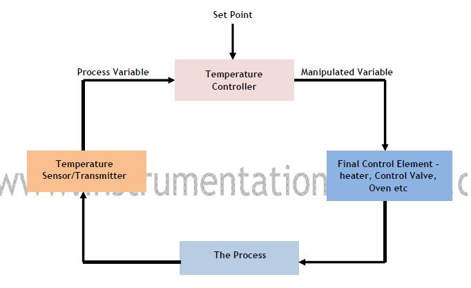 basic elements in a temperature control loop: as shown above, there are  four basic components of a typical temperature control loop  they are: