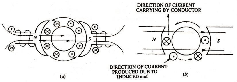 back emf motor