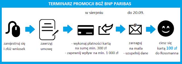 Terminarz promocji BGŻ BNP Paribas z kartą podarunkową 100 zł do Rossmanna