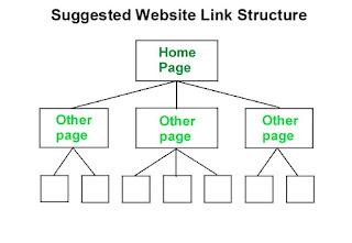استخدم Internal Links الروابط الداخلية