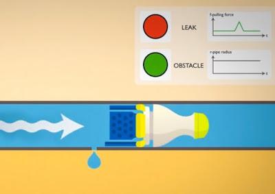 Come scoprire perdite acquedotti e gasdotti
